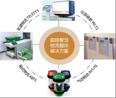 浅谈医用中型物流传输系统在医院的应用